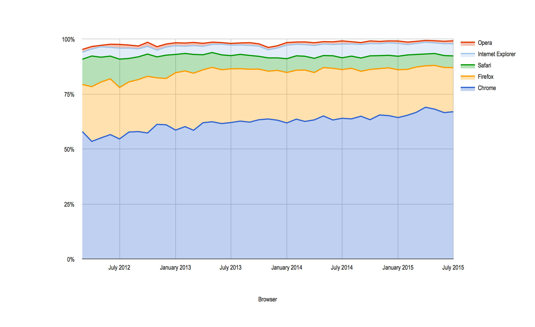 Browser Share on Bootswatch