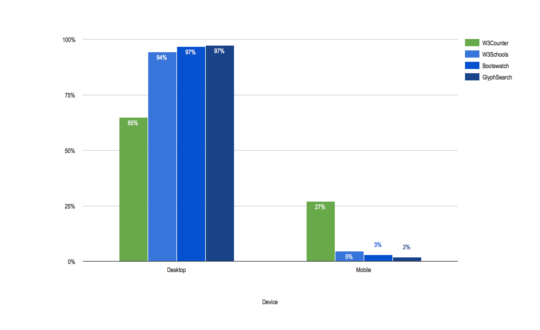 Device Share Comparison