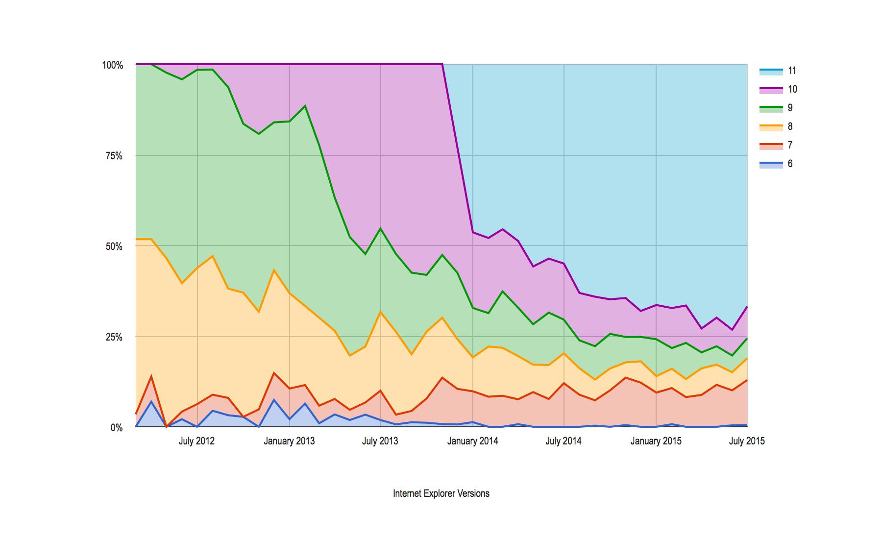 Internet Explorer Versions on Bootswatch